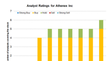 Analysts' Ratings for Athenex and Its Peers in March