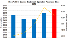 Analyzing Deere's Expected First-Quarter Revenues