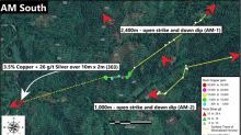 Max Resource Reports 3.5% Cu + 26 g/t Ag Over 10m by 2m Panel; Expands AM-1 Zone to 2,400m; Discovers New 1,000m AM-2 Zone