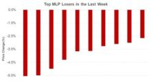 A Look at Last Week's Worst Midstream Performances