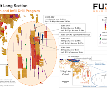 Fury Drills 6.04 Metres of 11.56 g/t Gold Outside of the Defined Resource at Eau Claire