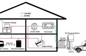 HomePlug Powerline Alliance and Wi-Fi Alliance align, hope for wireless home nirvana