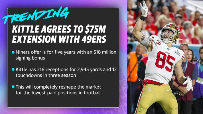 Kittle agrees to $75M extension with 49ers