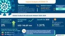 New Sodium Bicarbonate Market Research Highlights Recovery Path for Businesses from COVID-19 based on Applications - Animal Feed, Food and Beverage, FGT, Pharma and Cosmetics | Technavio