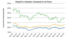 How PepsiCo's Valuation Looks ahead of Q4 Results