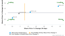 SGS SA breached its 50 day moving average in a Bearish Manner : SGSOF-US : April 5, 2017