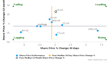 Vonage Holdings Corp. breached its 50 day moving average in a Bearish Manner : VG-US : October 18, 2017