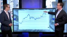 Getting technical on XRT: Buying retail strength or shorting the retail apocalypse