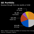 Four Ways GE's Crisis Could Play Out