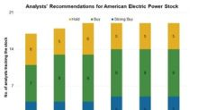 American Electric Power: Analysts' Views and Target Prices