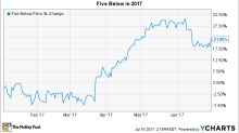 Why Five Below Inc. Stock Gained 22% in 2017 So Far
