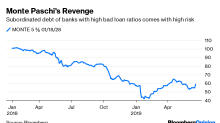 Risky Greek Debt Is Suddenly Sexy Again
