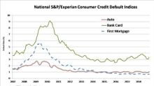S&P/Experian Consumer Credit Default Indices Show Higher Default Rates For All Loan Types In December 2018