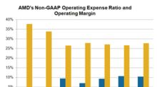 Advanced Micro Devices' Strategy to Improve Operating Leverage