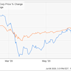 Why Taylor Morrison Home Corporation Stock Popped Higher on Wednesday