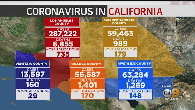 La County Reports 1 072 New Covid 19 Cases 27 Deaths