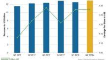Expectations from Novartis's Q2 2018 Earnings