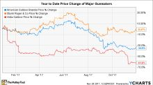 What to Expect From Sturm, Ruger & Company, Inc. in 2018