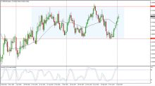 NZD/USD Price forecast for the week of January 22, 2018, Technical Analysis