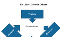 What Are the Key Growth Drivers for Eli Lilly in Fiscal 2019?