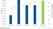 What Will Drive Chipotle's Revenue in Q1 2019?