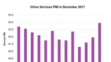 China's Services PMI Rose: Is the Economy Back on Track?