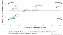 SunOpta, Inc. breached its 50 day moving average in a Bearish Manner : SOY-CA : November 9, 2017