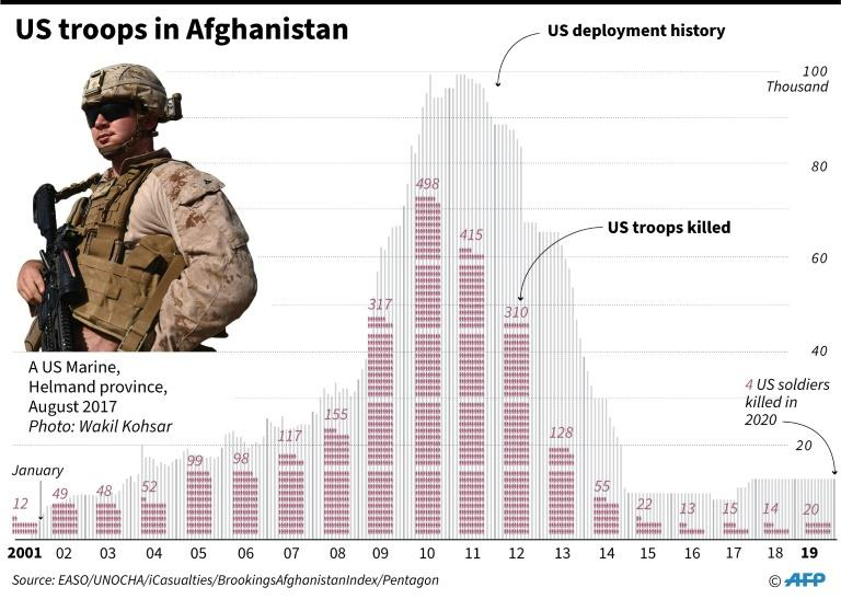 US troop deployment and death toll in Afghanistan since 2001 (AFP Photo/Laurence CHU )