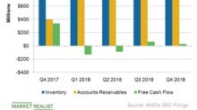 How Crypto Bubble Burst Impacted AMD's Balance Sheet