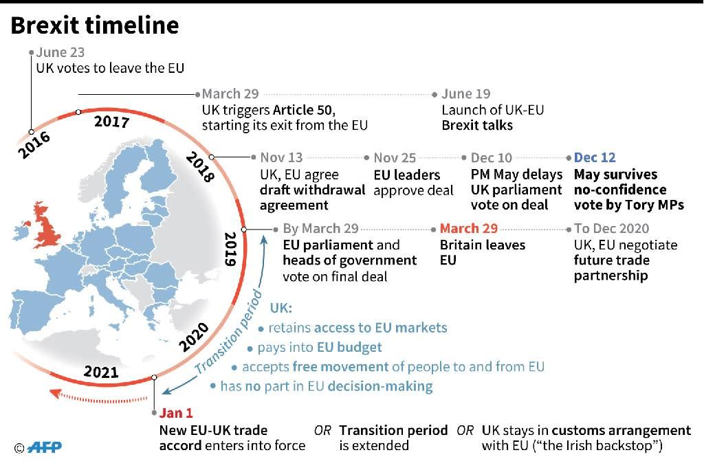 Brexit timeline, 2016-2020 (AFP Photo/Gillian HANDYSIDE)