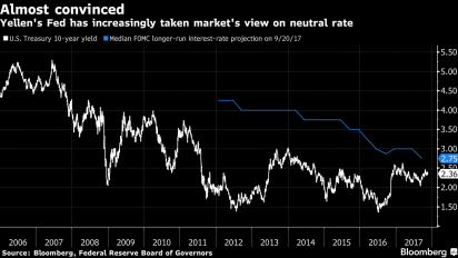 Yellen: It's 'dangerous' to let inflation to drift lower