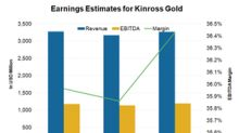 Key Factors Driving Analysts' Estimates for Kinross Gold