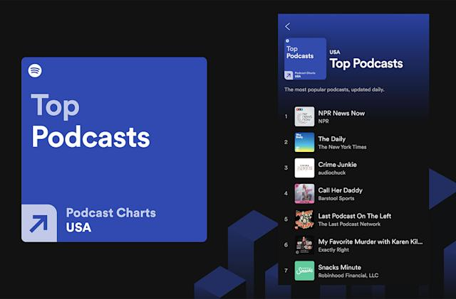Spotify debuts podcast charts to let you know what's popular