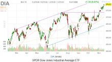 Dow Jones Today: Stocks Climb on U.S.-China Trade Developments