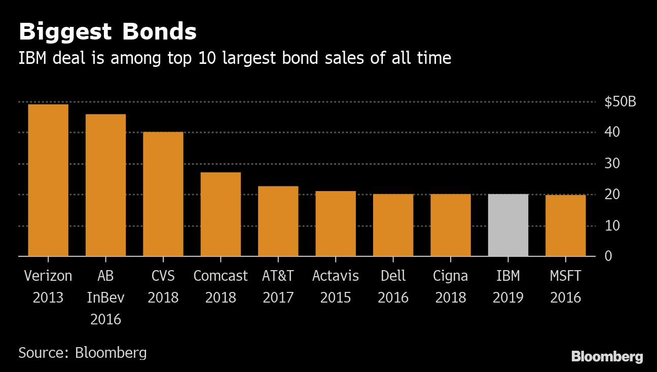 IBM to Sell $20 Billion of Bonds as Market Defies Trade Drag - Yahoo Finance