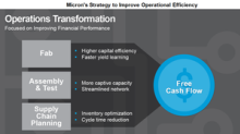 What Further Steps Is Micron Taking to Improve Its Operations?