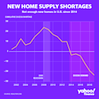 There's a shortage of new homes in the US: Realtor.com