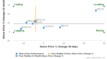 Deckers Outdoor Corp. breached its 50 day moving average in a Bearish Manner : DECK-US : November 8, 2017