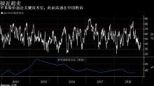 看圖論市:蘋果在中國遇挫 拖累股價逼近超賣區間
