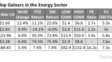Upstream Stocks Outperformed the Energy Space