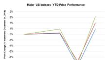 Powell, Jobs, Trade Talk News Helped Markets Jump on January 4