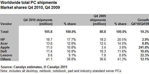 Apple's 'PC' shipments grow by 241 percent in iPad-inclusive Canalys stats