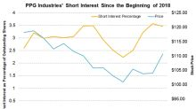 Why Short Interest in PPG Industries Is on the Rise