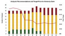 What Analysts Recommend for KMB ahead of Q4 Results