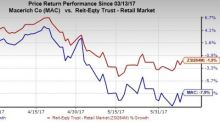 Is it Wise to Hold Macerich (MAC) in Your Portfolio Now?