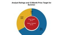 Euronav: Analysts' Recommendations before Its 4Q17 Results