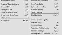 Buffett on Financial Statements: Balance Sheet Assets
