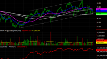 3 Big Stock Charts for Tuesday: Juniper Networks, Home Depot and Campbell Soup Company