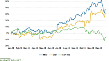 Why CHD and MKC Outperformed Broader Markets