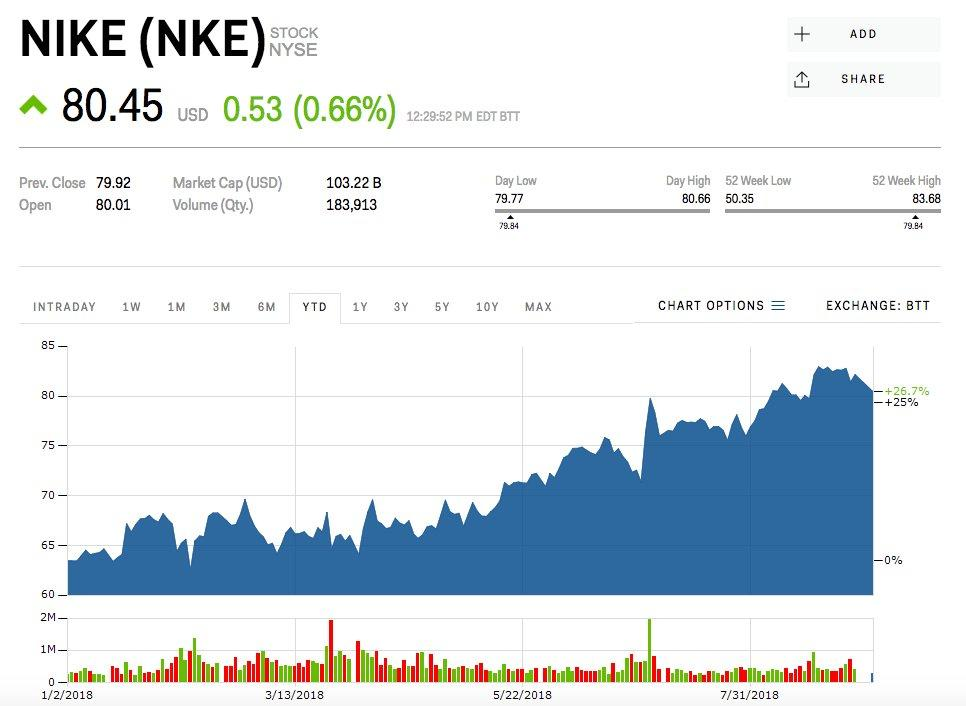 75076ac4d0109 Nike s controversial bet on Kaepernick has millennial investors piling into the  stock (NKE)